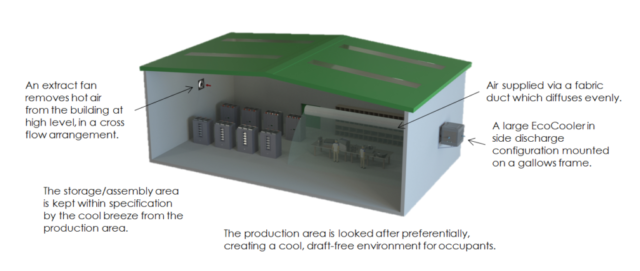EcoCooling - Industrial cross flow ventilation scheme - Large EcoCooler