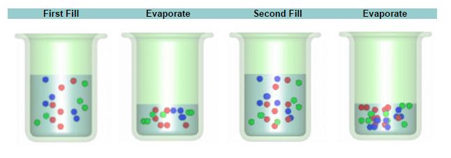 EcoCooling salinity control